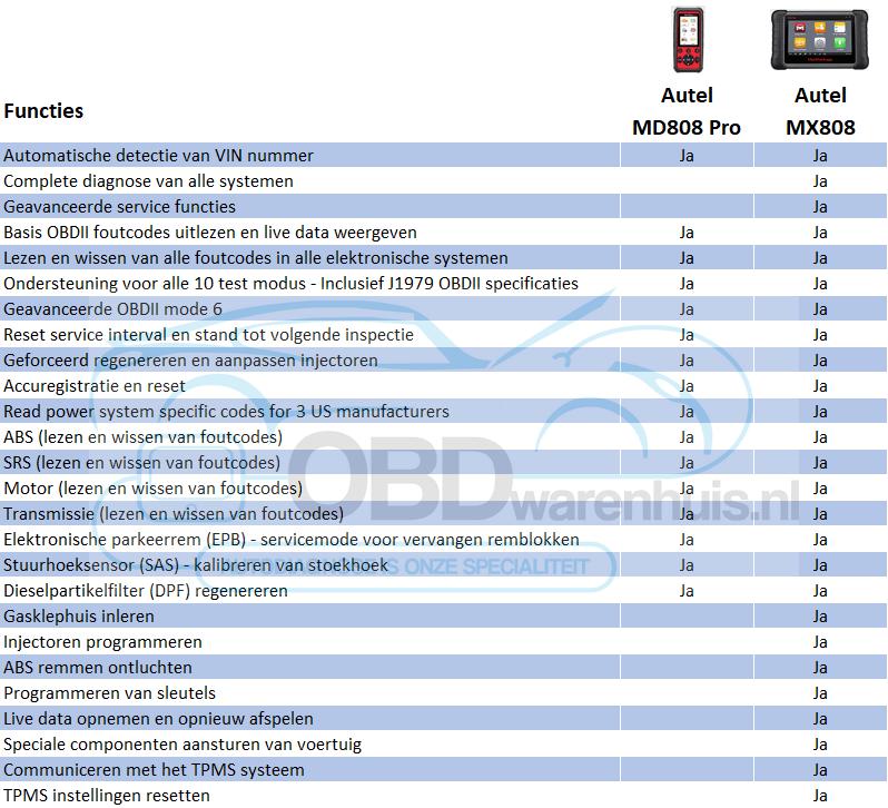 Autel MD808 Pro en MX808 vergelijk